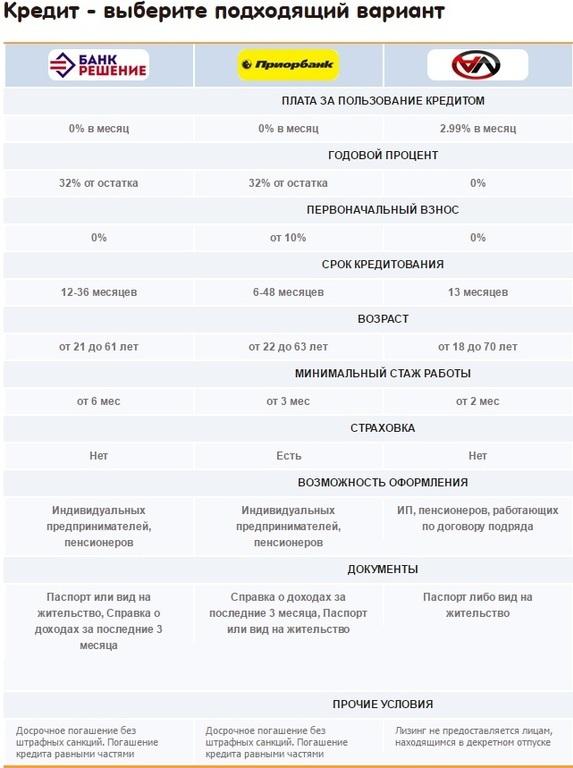 Русский кредит официальный сайт